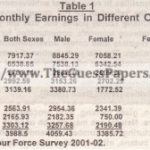 GEOGRAPHY Past Paper 2nd year 2011 (Regular) Karachi Board